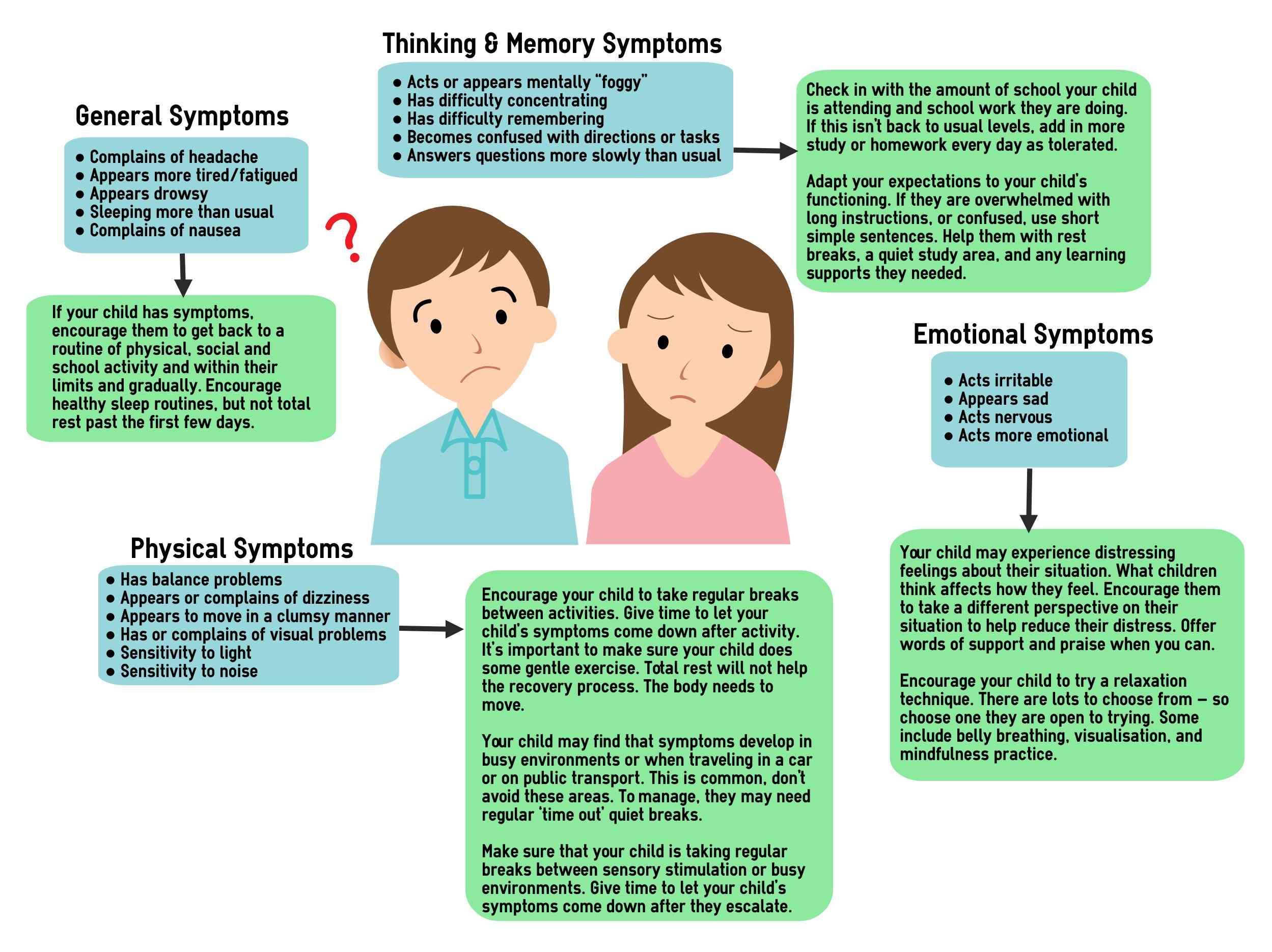 Signs & Symptoms | HeadCheck